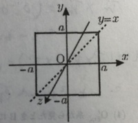 慣性モーメントに関する質問です。 図のような場合、直線y=xのようなxy平面上の直線を軸とした場合の軸回りの慣性モーメントはIx,Iyと必ず等しくなるのでしょうか。