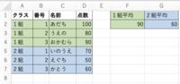 エクセルで、各クラスの平均点を算出する関数の書き方がお解りの方、教えて下さい。  以下の画像のようなことをしたいです。 よろしくお願いします。