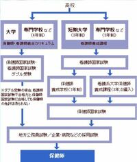 保健師になりたいです。福岡県の保健師養成学校(1年制)を探しています。できるだけ多く教えていただきたいですよろしくお願いします。