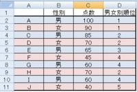 SUMPRODUCT関数を使って男女別順位を出したいのですが、同順位の場合でも順位をつけたいです。何かいい方法はありませんか。 下の表のように作成した場合 ・ 男子の順位で『4位』が同順位のため『5位』が出ない。 ・ 女子の順位で『2位』が同順位のため『3位』がなく、次が『4位』になって  しまう。  これを、例えば表の上にある方から 4位 → 5位 としたいです。 表の上という条件は他の条...