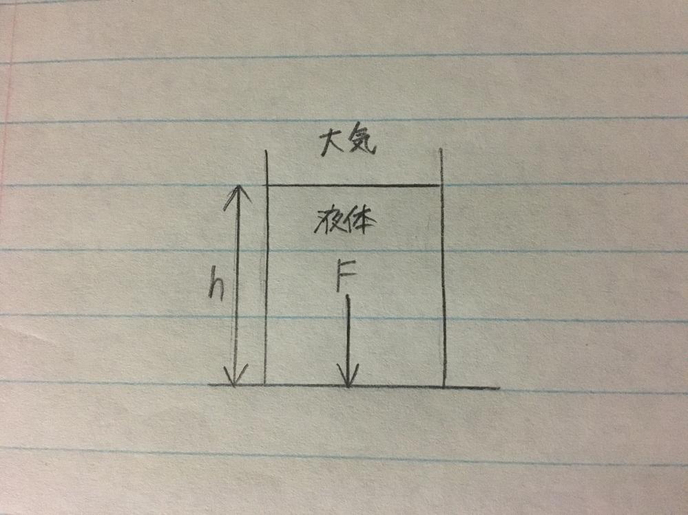 流体力学、全圧力に関して。 下図のように、容器に密度ρの液体が入っているとき、液面からh離れた容器底面(面積A)に作用する全圧力Fは大気圧をp0とすると F=A(p0+ρgh) で合っていますか...