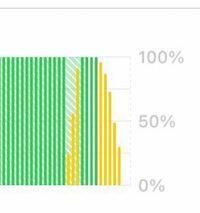 スマホの充電を満タンにしたのに、スマホを開いて1分くらいしたら、電源が落ち、再起動すると、充電が10%くらいになってることがあります。何が原因でしょうか。また、どうすれば直るでしょうか?