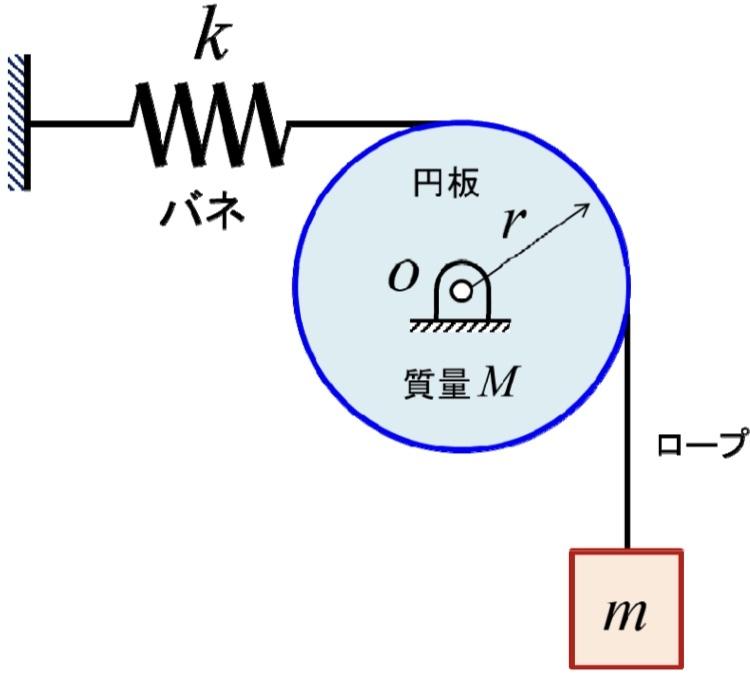 図に示すような円板に巻き付けたロープで錘を支持する。ロープの端はバネを介して壁に取り付けられている。 円盤の質量はM,半径はr,錘の質量はmとする。ここで、ロープと円板は滑らない。また、系は釣り...