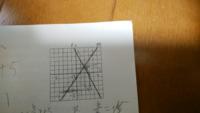 連立方程式 y=5x+5とy=6x+8があったとしてこの2つの連立方程式はどのようにして作るのでしょうか?下のような問題で点pの座標を求めたいのですが連立方程式が作れずつまずいてしまいます。