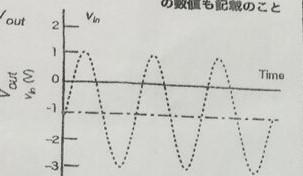 全波整流回路において、下図のような波形が入力された場合の出力波形を答えよという問題なのですが、 正解がどのような波形になるのかわからないので教えていただきたいです。入力電圧はV=2sin(wt)...