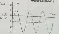 全波整流回路において、下図のような波形が入力された場合の出力波形を答えよという問題なのですが、 正解がどのような波形になるのかわからないので教えていただきたいです。入力電圧はV=2sin(wt)-1です。よろしくお願いします。