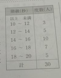 中学数学です!途中式含めて教えてくださいm(_ _)m  写真の表は30人の生徒の100m走の記録である。 ①12秒以上14秒未満の階級の階級値を求めなさい。 ②最頻値を求めなさい。 ③平均値を求めなさい。  お礼は25枚です!  教えてくださると嬉しいです!