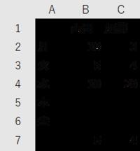 エクセルの関数についての質問です。 山田と加藤の値を毎日入力します。 最新の入力日(この場合は水)を探し出し、その一つ上(この場合は火)の値を最終行(この場合は7)に図のように表示する関数がありました...