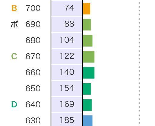 河合塾のバンザイシステムで人数累計で例えば140人と154人のとこでなぜ140のとこのほうがグラフ