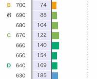 河合塾のバンザイシステムで人数累計で例えば140人と154人のとこでなぜ140のとこのほうがグラフが大きいのですか?これはどのように見たらいいのですか?