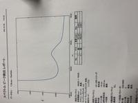 スペクトルのピーク検出?でどこがピークか分からないのですが、レポートを書く際の結果にどうやって書けばいいのですか?