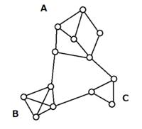 クラスタリングのアイデアをください。 画像のようなグラフは、A,B,Cの領域でクラスターができているように見えます。(Cは弱いですが) 人間の目には明らかですが、機械にこれを認識させようと思っていま...