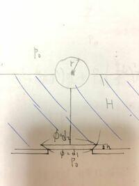 流体力学の質問です。球の浮力により弁が開く装置があり、水面の高さと球の中心が一致するとき弁が開く。弁の比重は5であり、水面上と弁の下側の圧力はp0である。球と糸の質量は無視でき、hはHに比べて十分小さいの で、弁の側面にかかる圧力は弁の高さによらず弁の上側にかかる圧力と等しいとして良いとする。このときの球の半径rを求めよ。 これの解き方がわかりません。どなたか解き方をよろしくお願いします。
