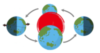 地球の公転による遠心力の影響って何かありますか? 例えば、外側(夜側)は内側(昼側)より体重が軽くなるとか…。 あるとしたらどのくらいですか?