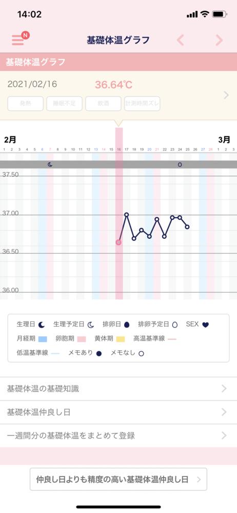 生理がなかなかきません。 ゆるく2人目を妊活中です。 元々生理不順で周期も毎回バラバラなんですが、一応アプリの予測では今月7日が生理予定日ですが(アプリの予測日に生理がきたことはありません)まだ...