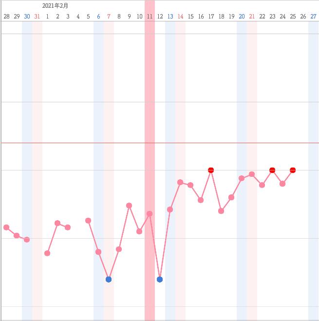 パッと見て7日と12日のどちらが排卵日だと思われますか?