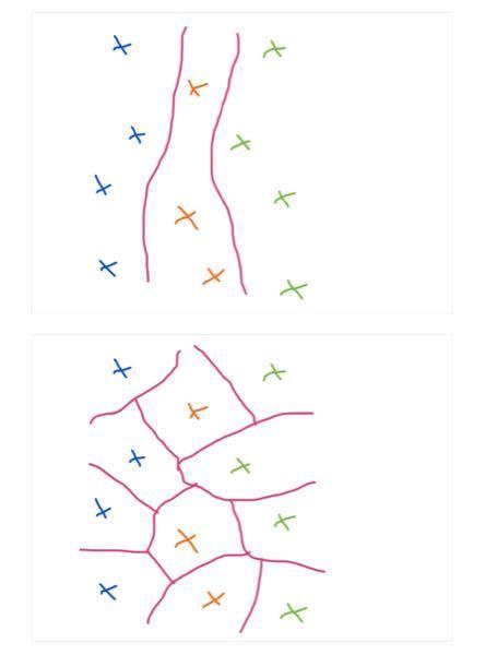 QGISに関する質問です。画像の上図のように、ポイントデータの属性(カテゴリ値)に基づいて空間分割する方法はありますか?サポートベクトルマシン(SVM)的なイメージです。 ボロノイ分割→diss...