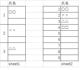 教えてください。 エクセルで画像右sheet2のように氏名が入った一覧があります。(実際のものは左側に番号はふられてはいません) これをsheet1のように2行を結合させ、1行空けて氏名を入れた...