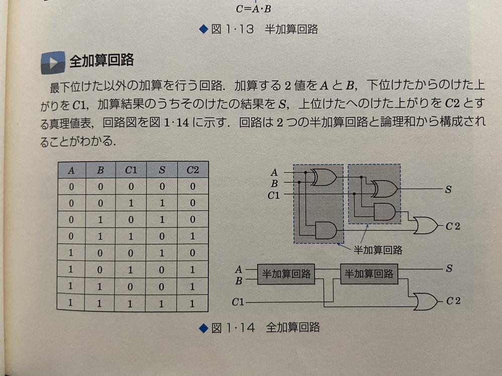 全加算回路についてです。 一段目のAとBの加算結果が0になるのは分かりますが、 二段目のAとBの加算結果が1になるのが分かりません。 0と0の加算結果は0で繰り上がりが起きないので、C1も0で...