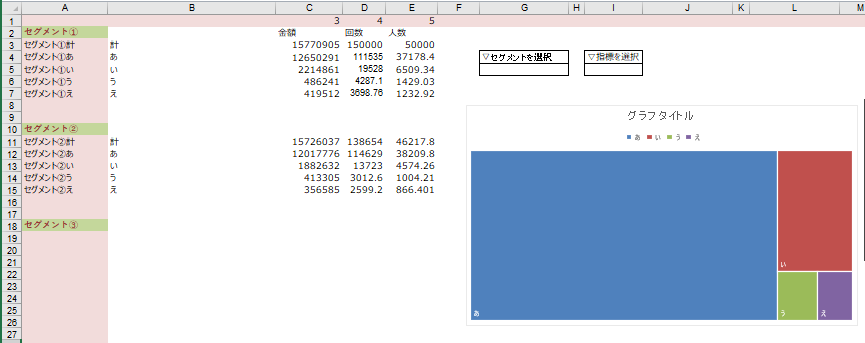 VBA詳しい方教えてください。 Excelで複数のセグメントごとの複数指標のデータがあります。 (イメージは添付参照) セグメント…性年代、クラスター、種類など 指標…金額、人数など セグメ...