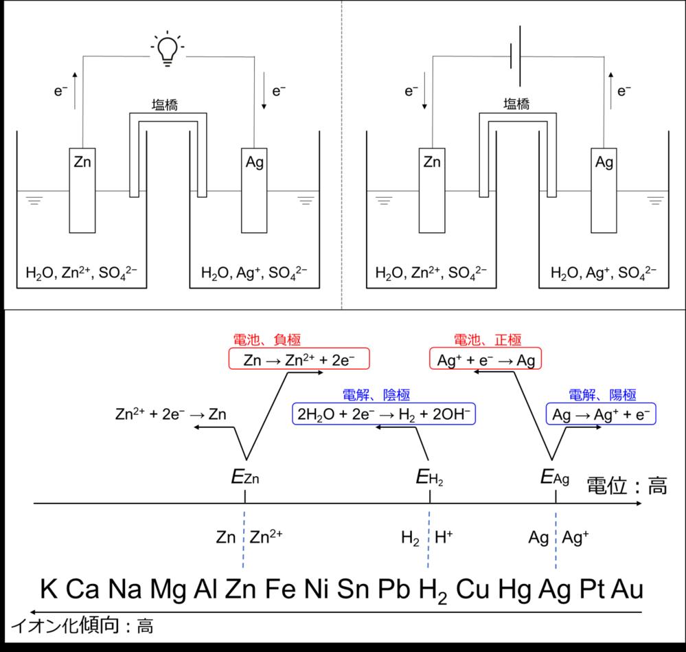 硫酸亜鉛水溶液に亜鉛極板を浸漬した半セルと、 硫酸銀水溶液に銀極板を浸漬した半セルを、 塩橋で液絡したセルがある。 (硫酸銀は水によく溶けるものとしてください。) 電池として放電した際は、 亜...