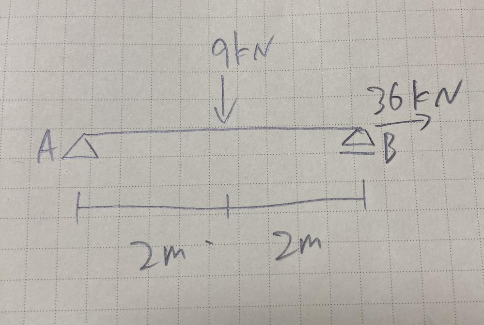 単純梁の反力の求め方について質問です。 画像のような単純梁があるとして、A点、B点の反力は45kNというのが答えのようなのですが何故でしょうか。 モーメントBの求め方がわかりません。 VA×4...