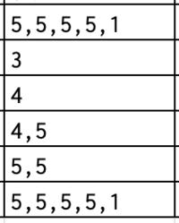 スプレッドシートの文字のカウント方法 このセルの中に5という数字がありますが その5が何個あるかカウントしたいです。 通常1つのセルに1つづつとカウントされてしまうので 本来11個の5がありますが4とカウントされてしまいます。  解決案ある方是非ご教授ください。