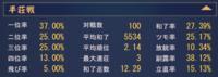 雀魂の4人打ち戦績評価をお願い致します。  現在階級は雀傑2 対局は半荘戦オンリーでちょうど100戦を消化したところです。