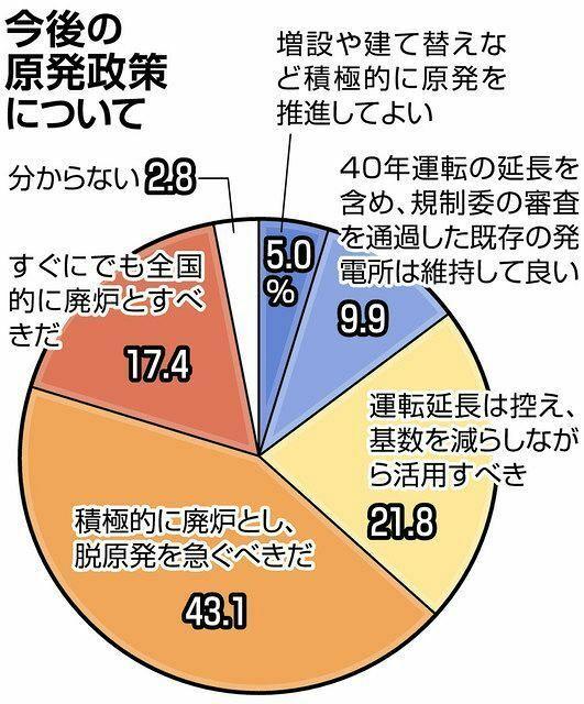 以下の東京新聞社会面の記事の後半部分を読んで、下の質問にお答え下さい。 https://www.tokyo-np.co.jp/article/92948?rct=national (東京新聞社会面 福島第一事故から10年 「脱原発」望む声が8割超 地方紙アンケートに全国6200人回答) 『「運転延長は控え、基数を減らしながら活用を」と、中長期的な脱原発を志向する意見は21・8%。静岡県の自...