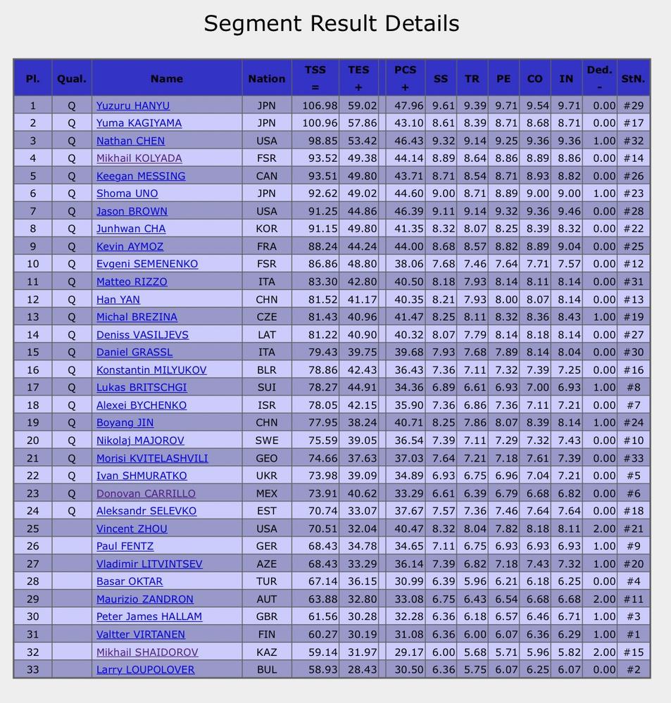 これおかしくね?と思うところはありますか? 羽生結弦 鍵山 ネイサン 宇野 ジェイソン フィギュアスケート世界選手権