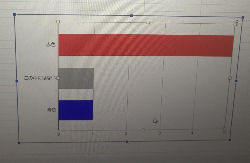 すみません、とあるアンケートを 作成しスプレッドシートで グラフ化して 選択肢に「この中にはない」という ものを入れたんですが このグラフの「この中にはない」という 項目を一番下にもっていくこ...