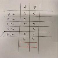 エクセル関数 エクセル関数を教えてください。 COUNTAを使って数を求める方法は分かったのですが、A列とB列両方に文字が含まれている数を求める関数はどうすればいいでしょうか。 説明しづらいので画像を添付しましたが、赤文字のところを求めたいです。 ご回答お待ちしております。