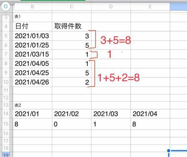 Excelについて質問です。 表1のデータをもとに、表2を作成したいです。 データが多いため数式で対処したいのですが、 日付の表記方法が違うとそもそもできないのか分かりませんが上手くいかず困っています。 助けて頂けると嬉しいです!!