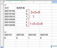 Excelについて質問です。 表1のデータをもとに、表2を作成したいです。 データが多いため数式で対処したいのですが、 日付の表記方法が違うとそもそもできないのか分かりませんが上手くいかず困っています。 助け...