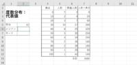 Excel初心者です。 以下の中央値と最頻値の求め方を教えて頂きたいです。