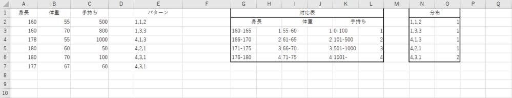 Excelの度数分布について質問です。 画像のように身長、体重、手持ち(金)を対応表の通りに パターン化して、そのパターンが何パターンあるかを抽出する方法として 適している関数をご教示願います。 ※画像は全て手入力で行っており、イメージで作成していますので 足りないデータなどもあるかもしれません。