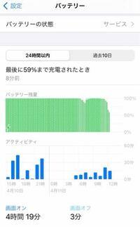 iPhoneの設定→バッテリーの画面オフのこの3分ってどういう意味ですか?