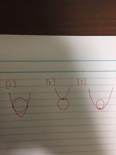 円と放物線の位置関係について 参考書に円の方程式と放物線の方程式を連立して得られるyの二次方程式について判別式=0となるのは画像の1のような2点で接する場合だと書いてありました。しかし、画像の2...