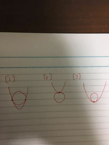 円と放物線の位置関係について 参考書に円の方程式と放物線の方程式を連立して得られるyの二次方程式について判別式=0となるのは画像の1のような2点で接する場合だと書いてありました。しかし、画像の2番や3番のようなときも接点の接点のy座標が1通りなので、円と放物線の方程式を連立して得たyの二次方程式が重解を持つ場合に含まれるのでは?と疑問に思いました。汚い図ですが、どうか教えてください。お願いします。