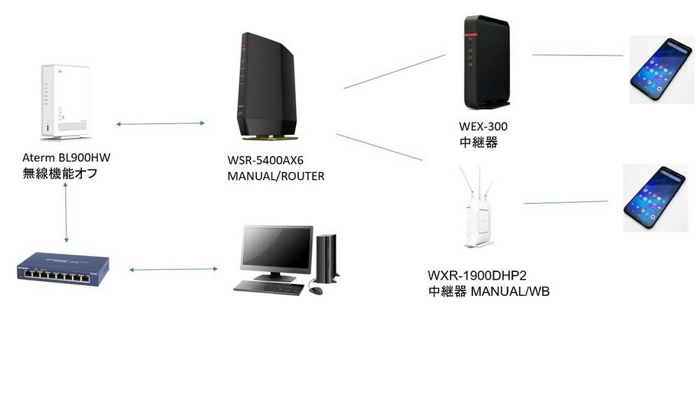 自宅のインターネット環境について 現在添付した画像のようにネット環境を構成しています。 2階建ての家のため、中継器を導入していますが、選ぶSSIDによって無線機器が接続できたりできなかったりします。 buffalo-G-B870やbuffalo-A-B870に接続しようとすると接続できませんが、 WPA3が末尾についている方は接続ができます。 ただ、2FにはWPA3の方の電波がほぼ受信できな...