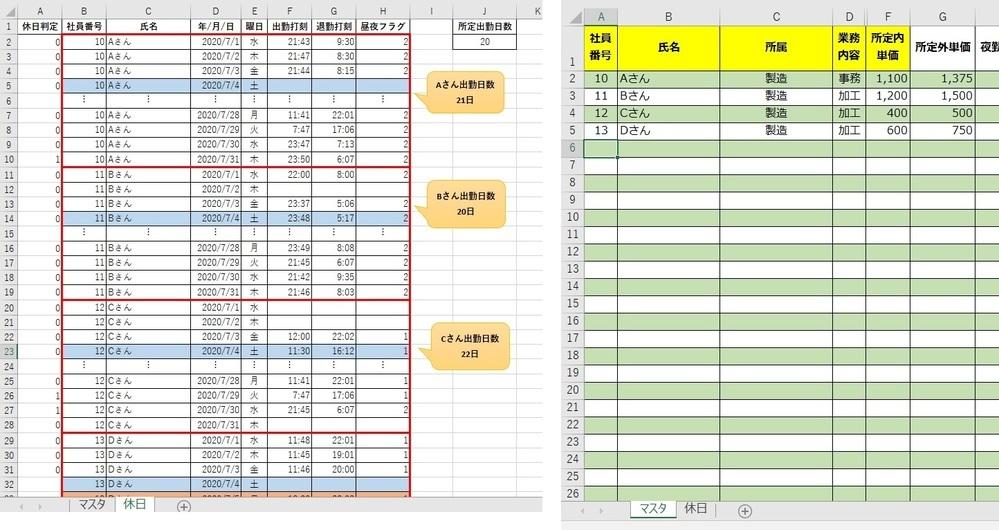 エクセルVBAについてご教示ください。(画像添付漏れだったので再掲です) 画像のような2つのシートがあります。 休日シートは画像のようにすべての人員分が1か月ごとに空白行を持たず 1日1行で並んでいますが、必ずしも社員番号順ではありません 12番の人1か月分の下に5番の人1か月分という場合もあり得ます。 (これは並び替えても問題ありません) 出勤日数と所定出勤日数を比較して休日出勤の判定...