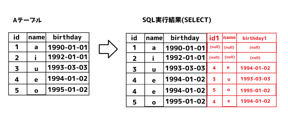 SQLについての質問です 誕生日が前後1年以内の人の一覧を作成したいのですが、 どうSQLを組めばよいかわかりません。 SELECT A1.id, A1.name, DATE(A1.BIRTHDAY), A2.id as id1, A2.name as name1, DATE(A2.BIRTHDAY) FROM student as A1 LEFT OUTER JOIN student as...