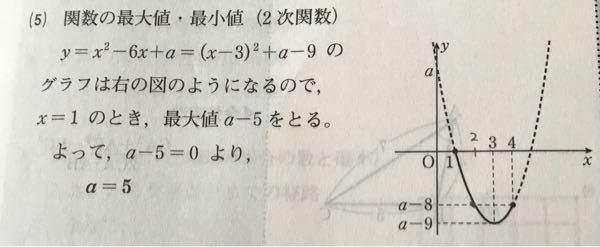 高校数学について質問です。 1しょうなりいこーるxしょうなりいこーる4における関数y=x^2-6x+aの最大値が0であるとき、定数aの値を求めなさいという問題で、下のような回答があったのですが、なぜ、最大値がa-5になるのですか?