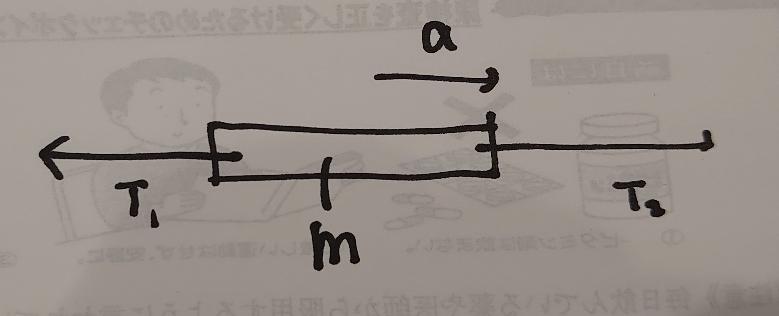 糸に重さがあると下のような図で張力が両端で等しくならないのですか?どちらが大きくなるのですか?