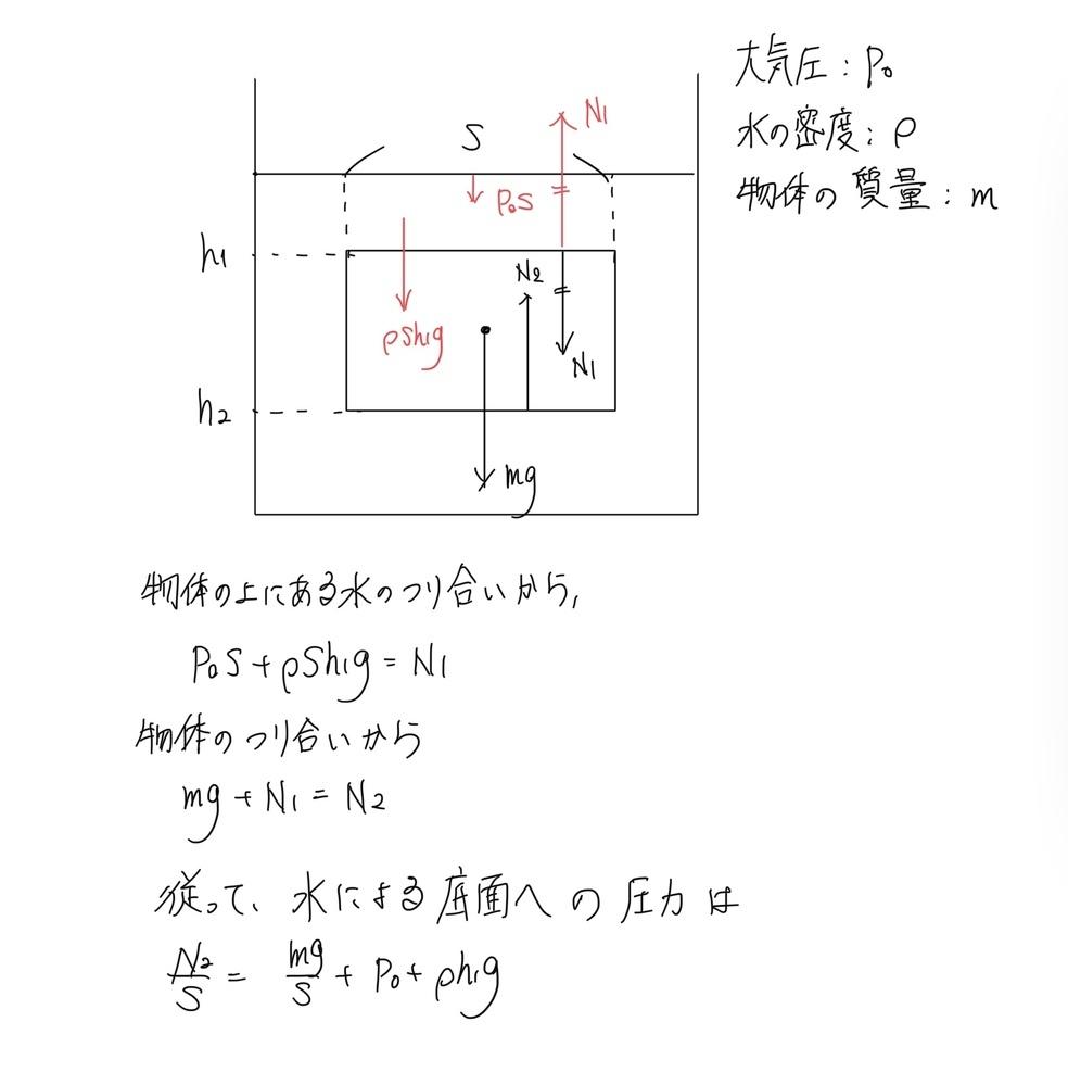 https://rikigaku-room.com/atsuryokutohuryoku/huryokunoshiki/ このサイトで浮力の導出の際に、水中の物体の底面にかかる力を深さhにおける水圧の式に深さなどのパラメータを代入して求めていました。しかし学校では、 深さhの面にはたらく静水圧は水の一部分に注目して、その部分の水に加わる力に関して釣り合いの式を考え、そこから水圧の式を導出しま...