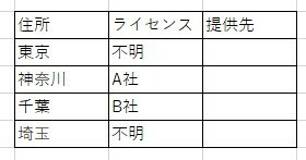 エクセルの関数詳しい方教えてください。 「もし○○だったら△△の場合▲▲」という関数はどのように入力すればよいでしょうか。IF関数でしょうか。 添付画像でいうと、 「もしライセンスが不明だった場合、住所が東京だったら、提供先はC社」という式にしたいです。 住所と提供先は複数設定したいです。 よろしくお願いします。