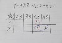 真理値表から、論理式を求めて、簡単化して論理回路として図示するって問題で、カルノー図を使って簡単化してみてるんですが、途中までしか分かりません。出来れば、論理回路の図示まで教えてください!
