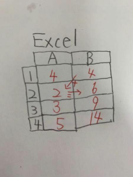 Excelで質問です 写真のように B1+A2=B2 B2+A3=B3 となるように式を入れることはできますか? できれば方法を教えてください