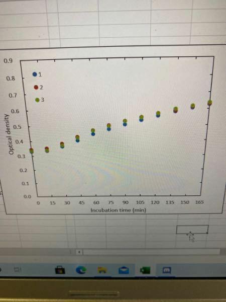 エクセルについて グラフで目盛りの間隔は15毎にふって、値自体は30毎に振りたいんですけど、どういうふうにすればいいですか? 写真では値が15毎振ってるんですが、これを目盛りはそのままで、値は30毎ににしたいです。教えてください