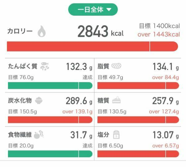 こんにちは 最近、栄養不足のせいなのか 睡眠不足のせいなのか、 ストレスなのか 生理前でなのかわかりませんが、 食べてもおなかいっぱいとか、 満足と思えなくなっています。 なので今日ストレス解消として、 好きなものを沢山食べてチートデイみたいなものを 初めて設けました。 いつも摂取を1100~1300kcalに抑えていますが、 今日は3000kcal近く食べました。 BMI...
